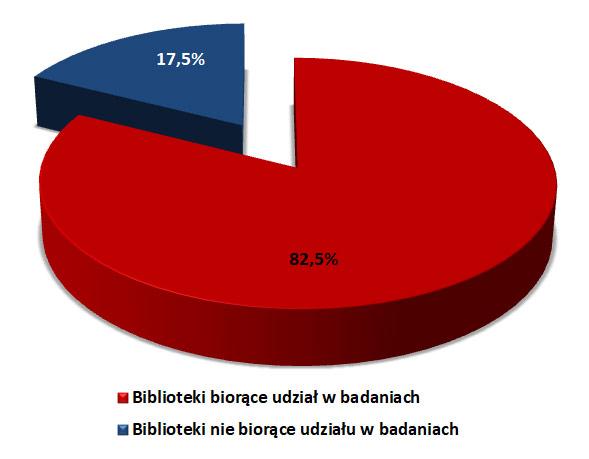 Wykres 1. Procentowy udział bibliotek publicznych biorących udział w badaniach w skali kraju.